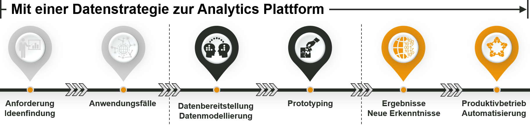 Advanced Analytics - Ablauf