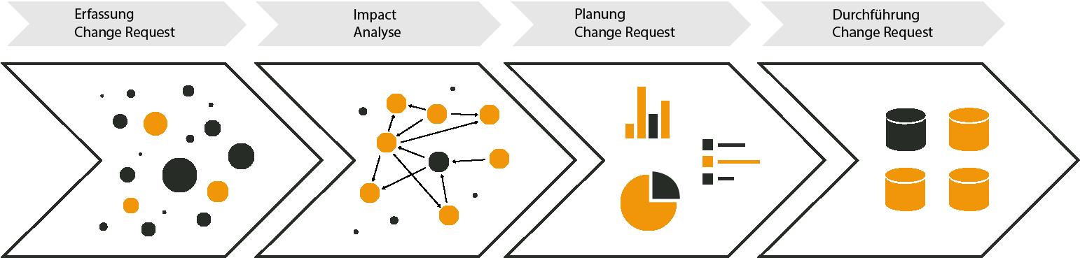 Impact Analyse