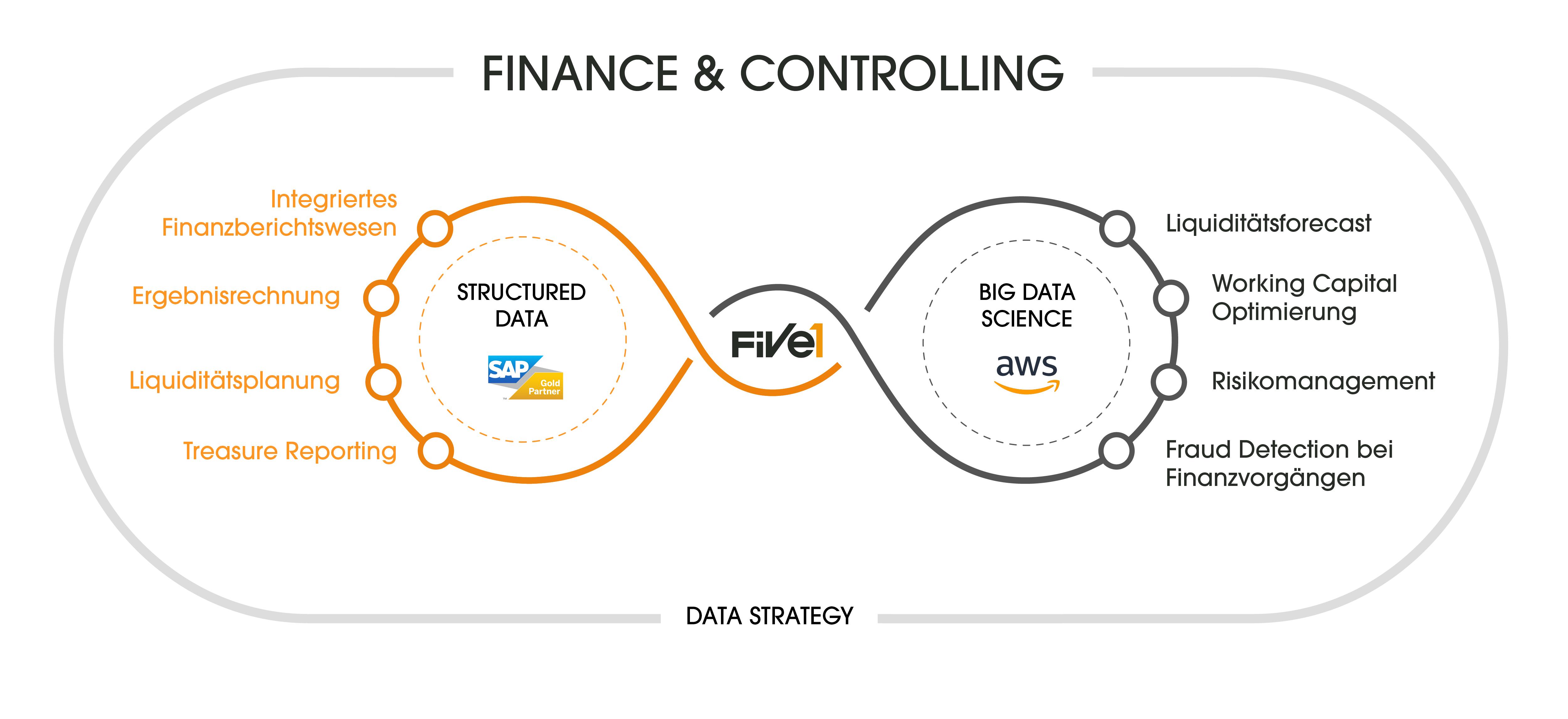Kreise Finance & Controlling