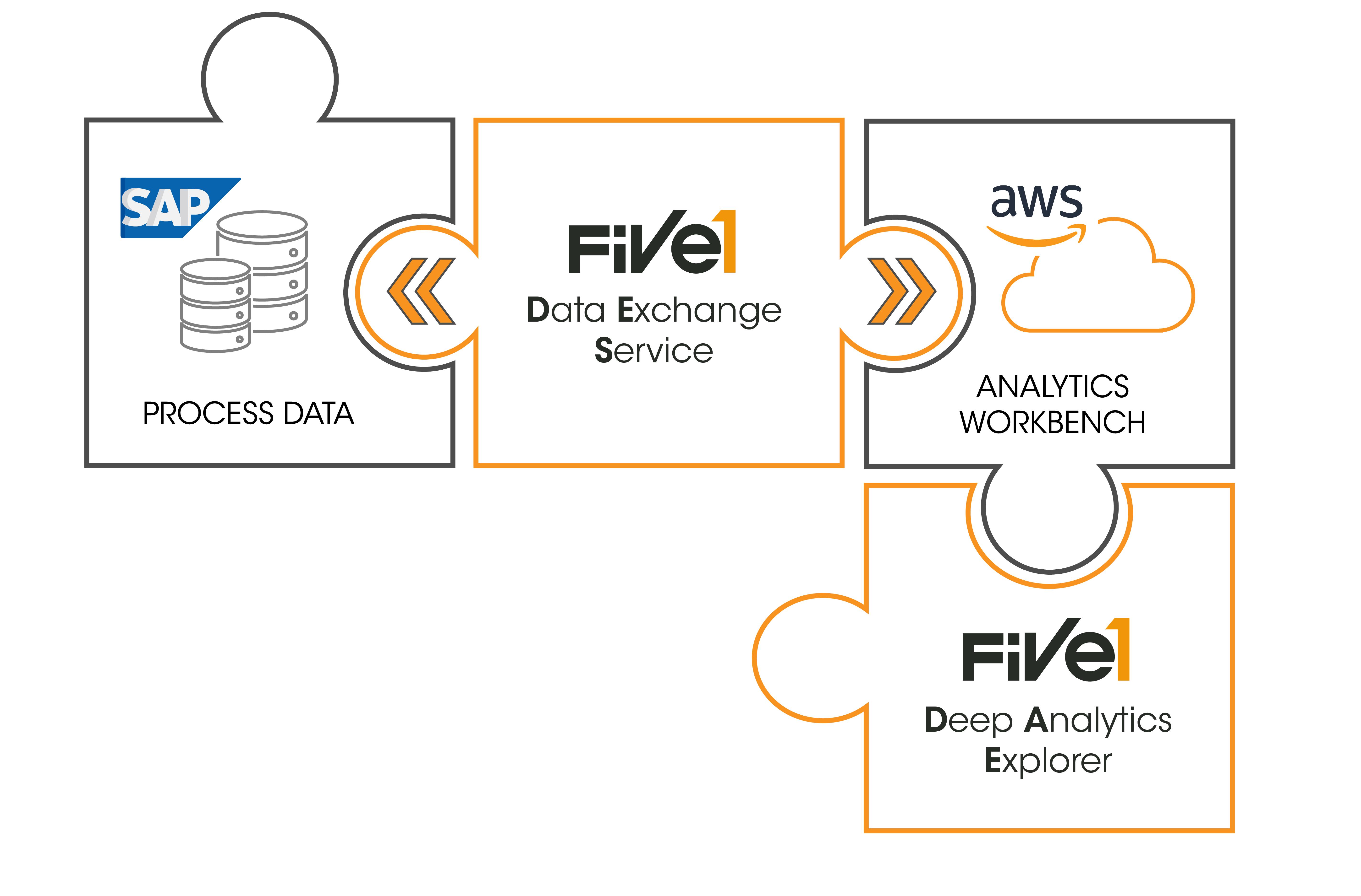 Impact Analyse mit Five1 und AWS
