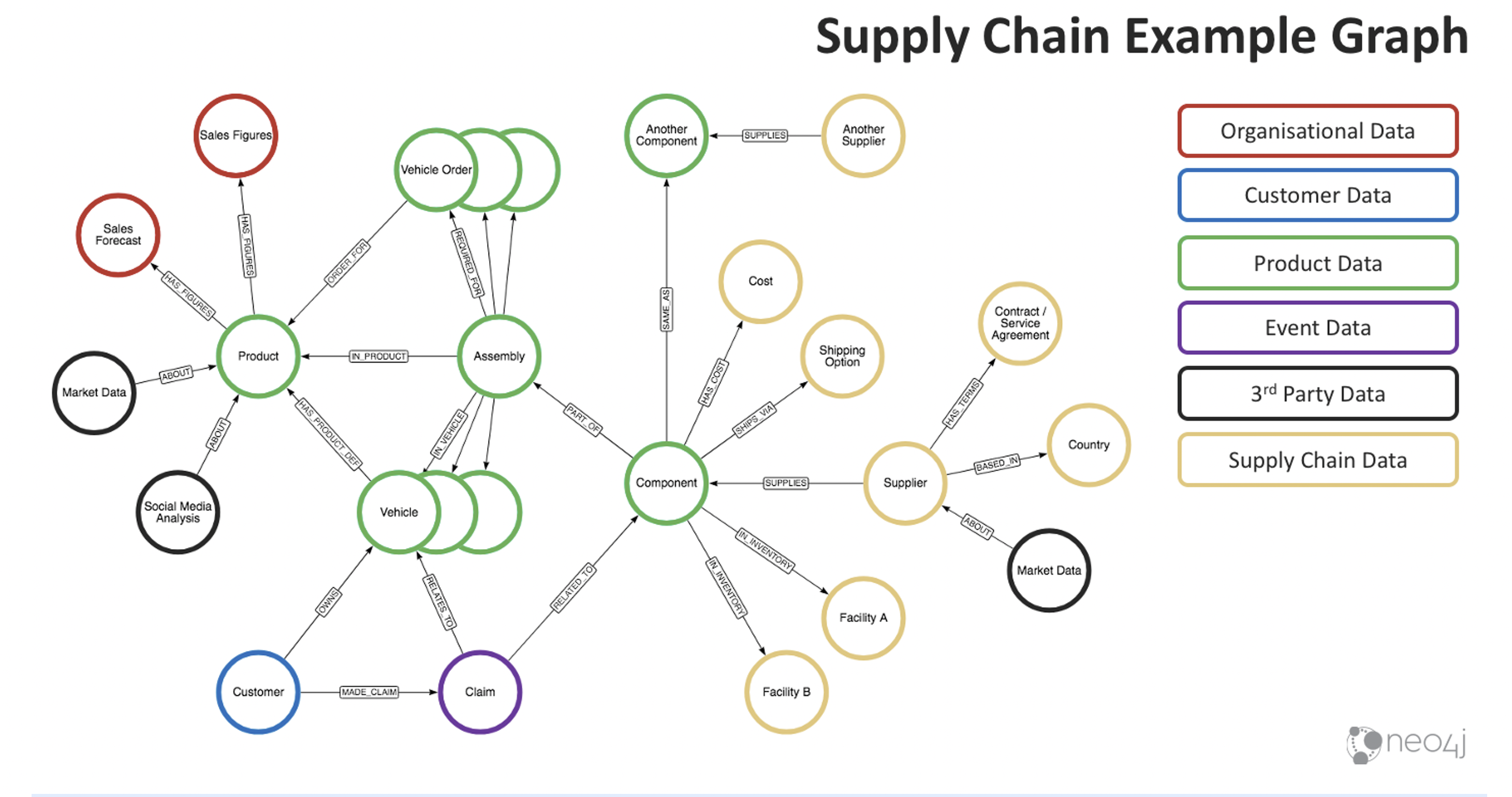 Supply_chain_Example_Graph