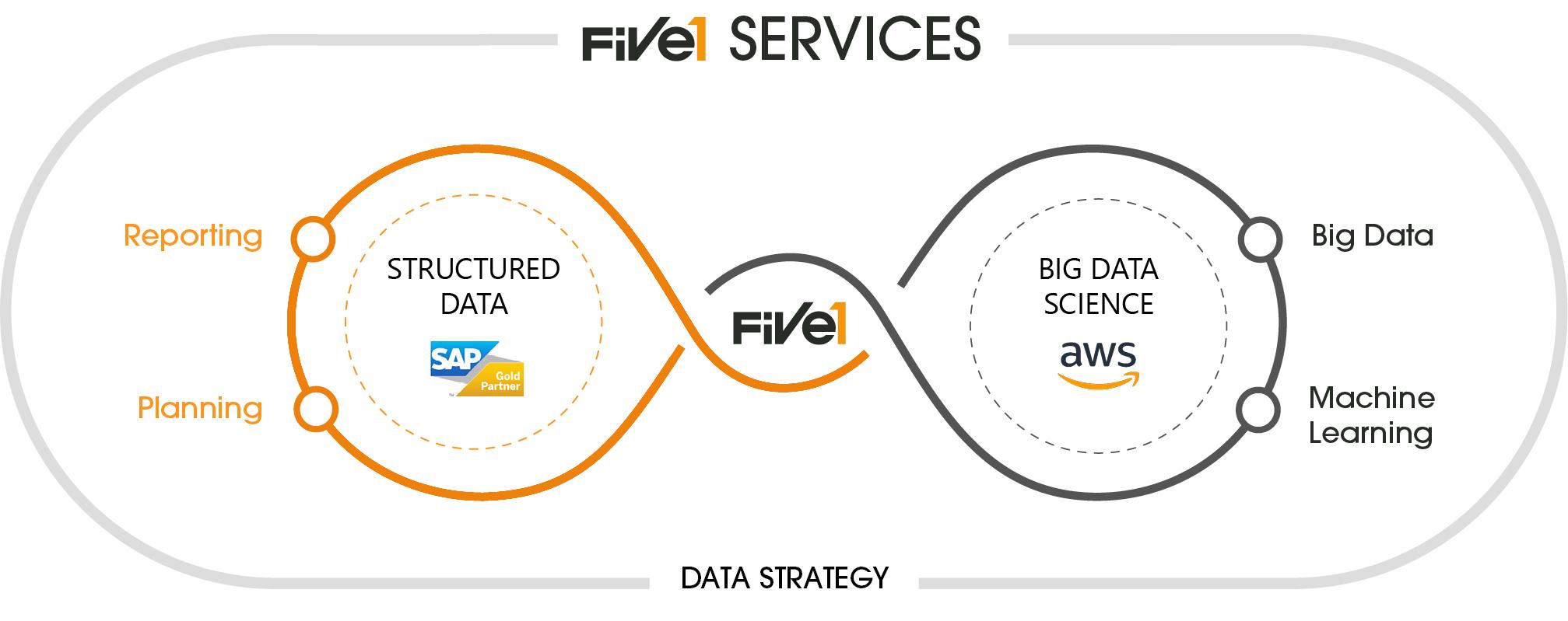 Five1_Services